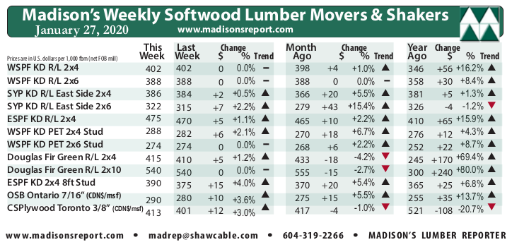Madison's Weekly Movers & Shakers Softwood Lumber and Panel Prices Chart JAN '20
