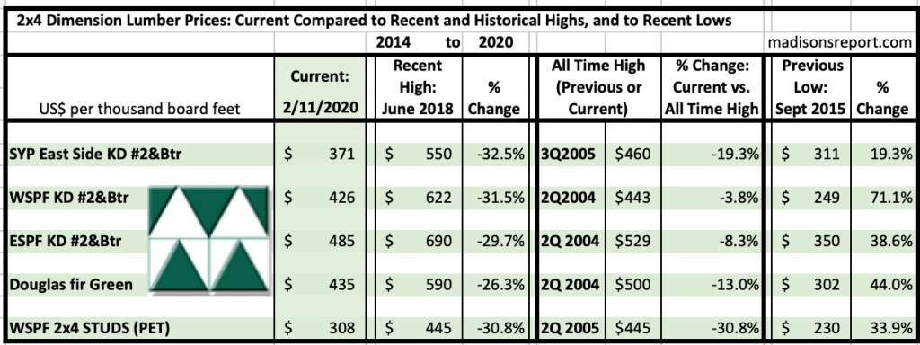 Madison's Historical Softwood Dimension Lumber Price Comparison Table FEB 2020