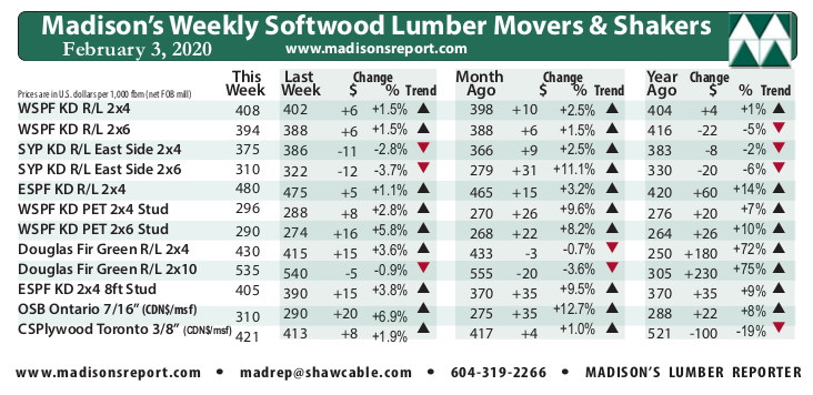 Madison's Weekly Movers & Shakers Softwood Lumber and Panel Prices Chart FEB '20