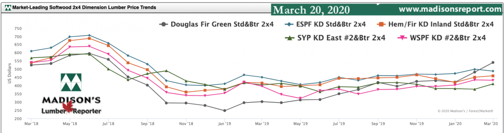 Softwood Lumber Movers & Shakers: green and KD Construction Framing Dimension Lumber Prices Mar 2020