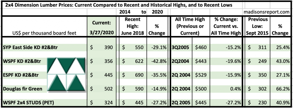 Madison's Historical Softwood Dimension Lumber Price Comparison Table MAR 2020