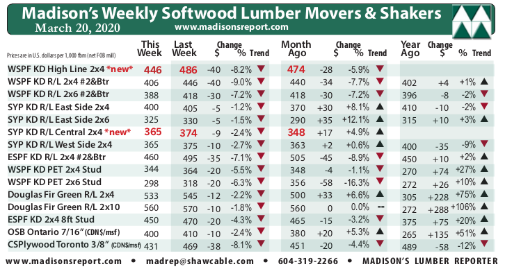 Madison's Weekly Movers & Shakers Softwood Lumber and Panel Prices Chart MARCH '20