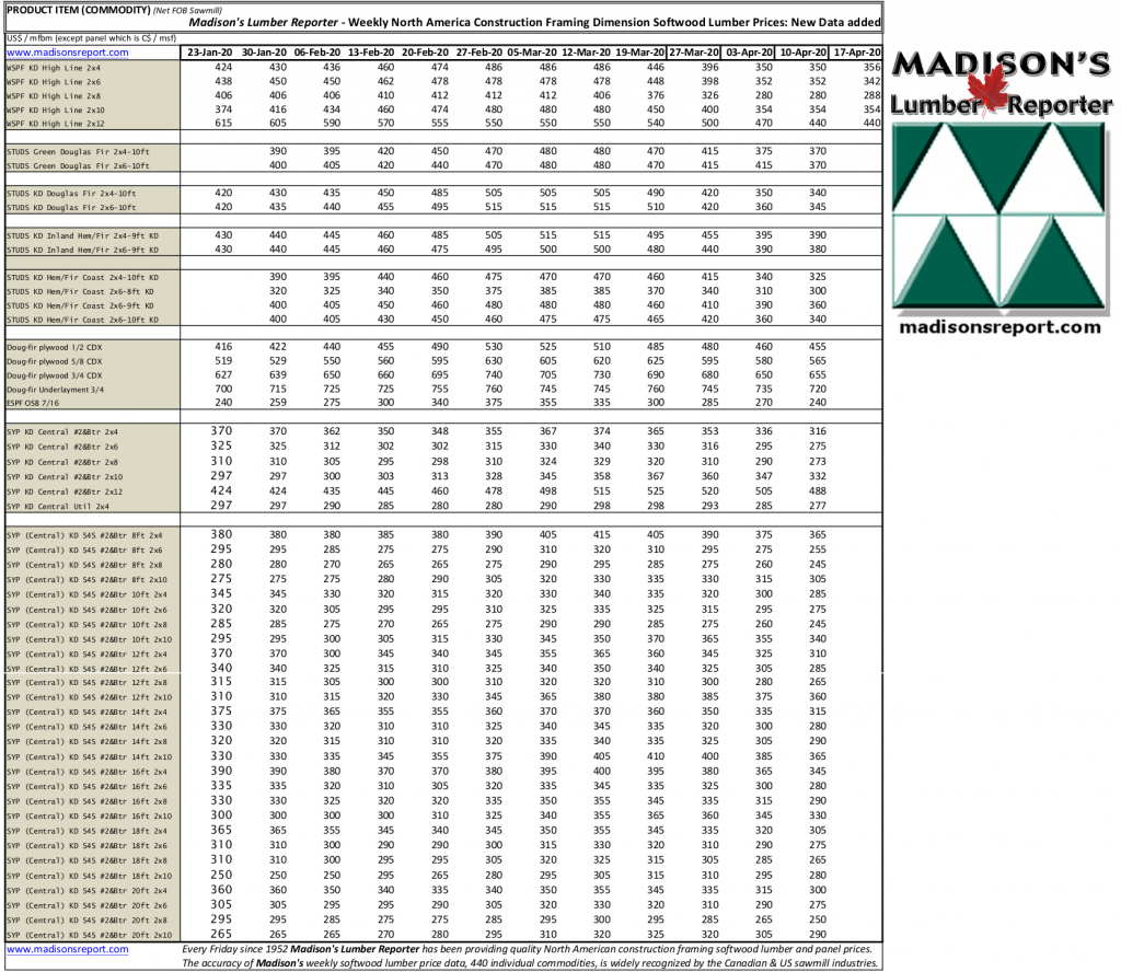 Madisons New Lumber Prices Added 2020