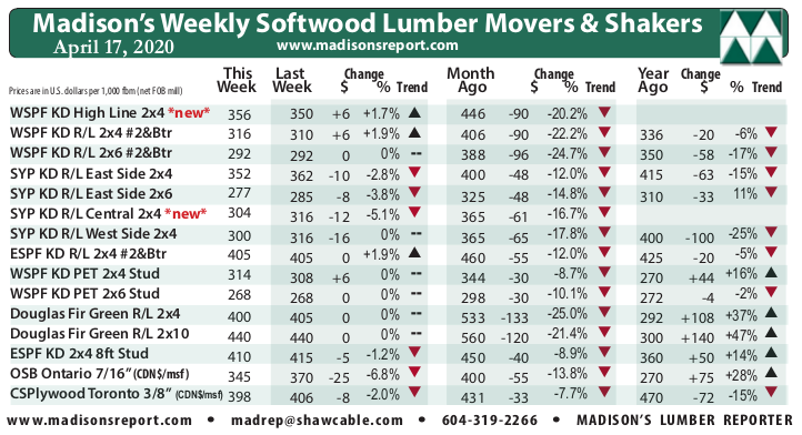 Madison's Weekly Movers & Shakers Softwood Lumber and Panel Prices Chart APRIL '20