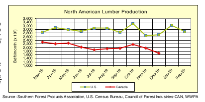 North America Softwood Lumber Production: Feb 2020