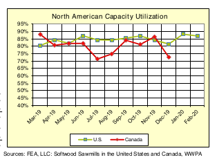 North America Sawmill Capaciaty Utilization Rates: Feb 2020