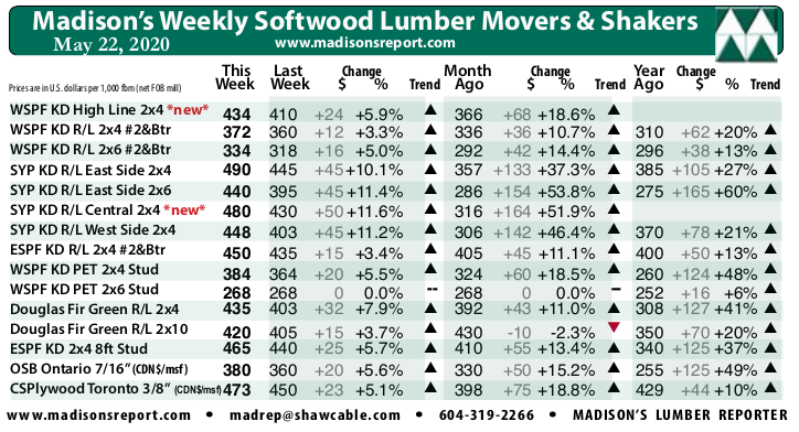 Madison's Weekly Movers & Shakers Softwood Lumber and Panel Prices Chart MAY '20