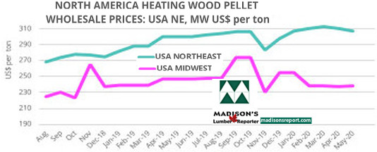 Madison's Heating Wood Pellet Prices: MAY 2020