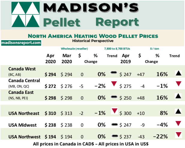 Madison's Heating Wood Pellet Prices: APR 2020
