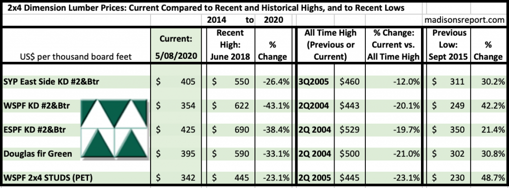Madison's Historical Softwood Dimension Lumber Price Comparison Table MAY 2020
