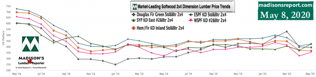 Softwood Lumber Movers & Shakers: green and KD Construction Framing Dimension Lumber Prices May 2020