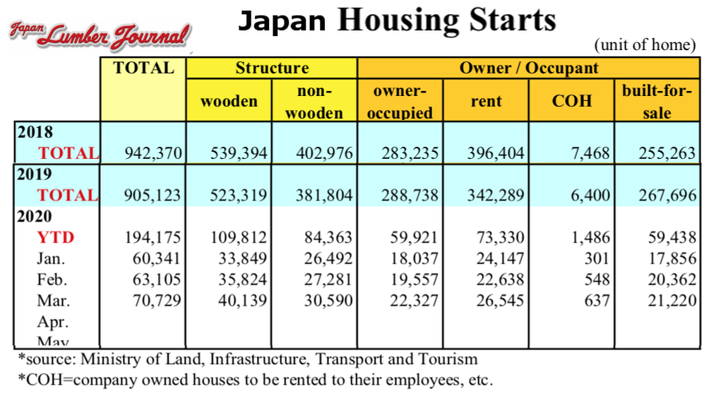 Japan Housing Starts March 2020 compared to full-year 2019 and 2018
