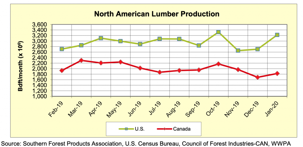 North America Softwood Lumber Production: Jan 2020