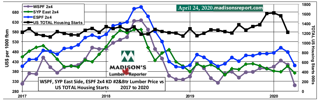 WSPF-SYP-ESPF-2x4 Softwood Lumber Prices-2year-Total-US Housing STARTS