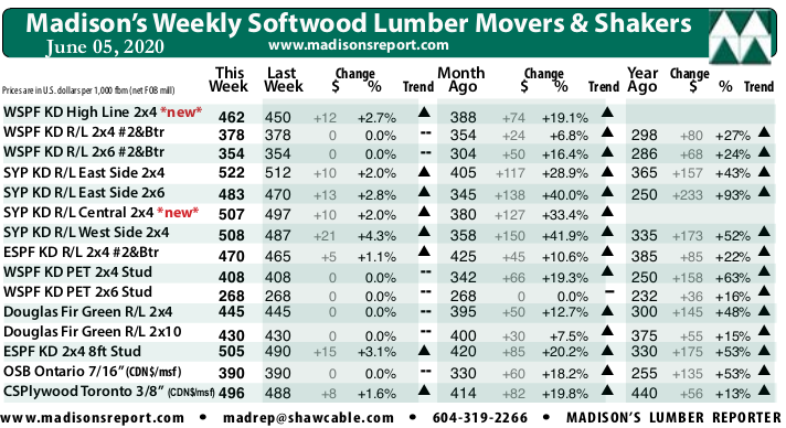 Madison's Weekly Movers & Shakers Softwood Lumber and Panel Prices Chart JUNE '20