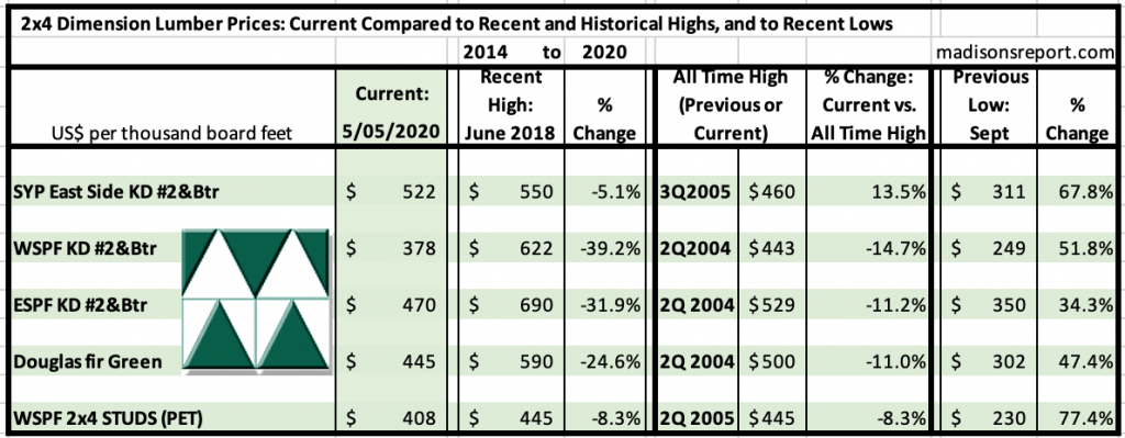 Madison's Historical Softwood Dimension Lumber Price Comparison Table JUNE 2020