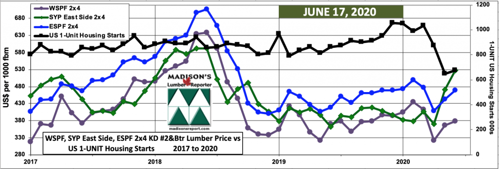 WSPF-SYP-ESPF-2x4 Softwood Lumber Prices-2year-1Unit-US Housing STARTS