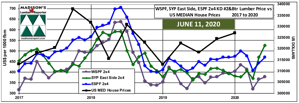 WSPF-SYP-ESPF-2x4 Softwood Lumber Prices-2year-US-Median-House-Prices