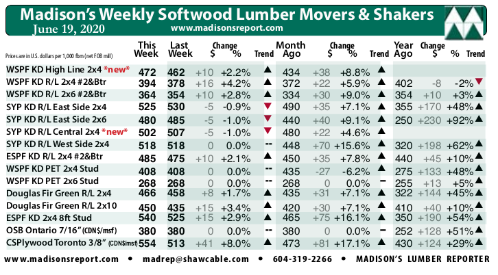 Madisons Lumber Reporter Weekly Price Chart