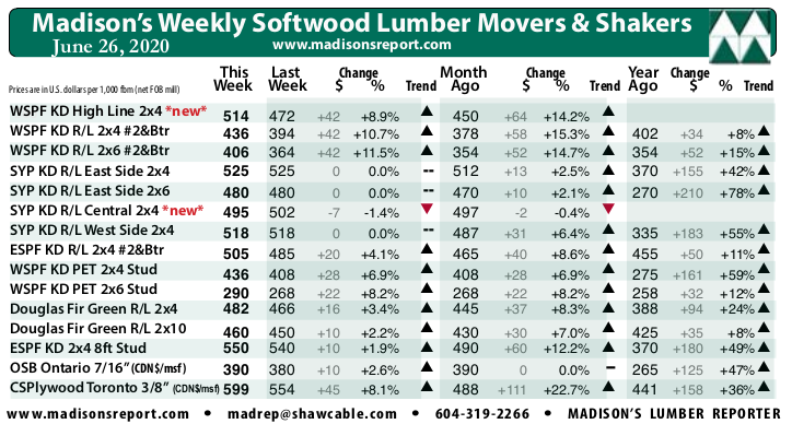 Madisons Lumber Reporter Weekly Price Chart: June 2020