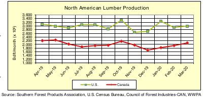 North America Softwood Lumber Production: MAR 2020