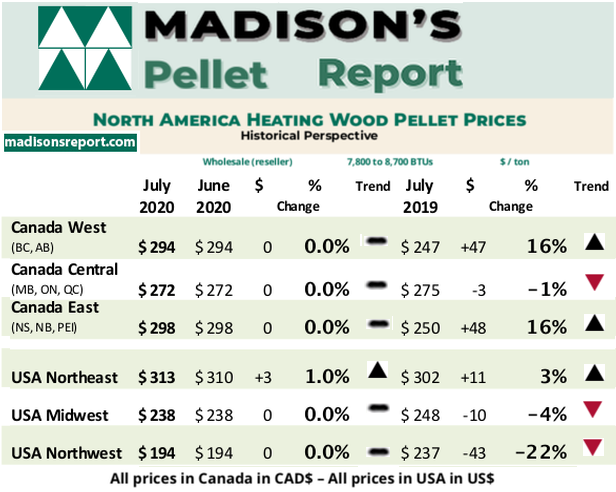 Madison's Heating Wood Pellet Prices: JULY 2020