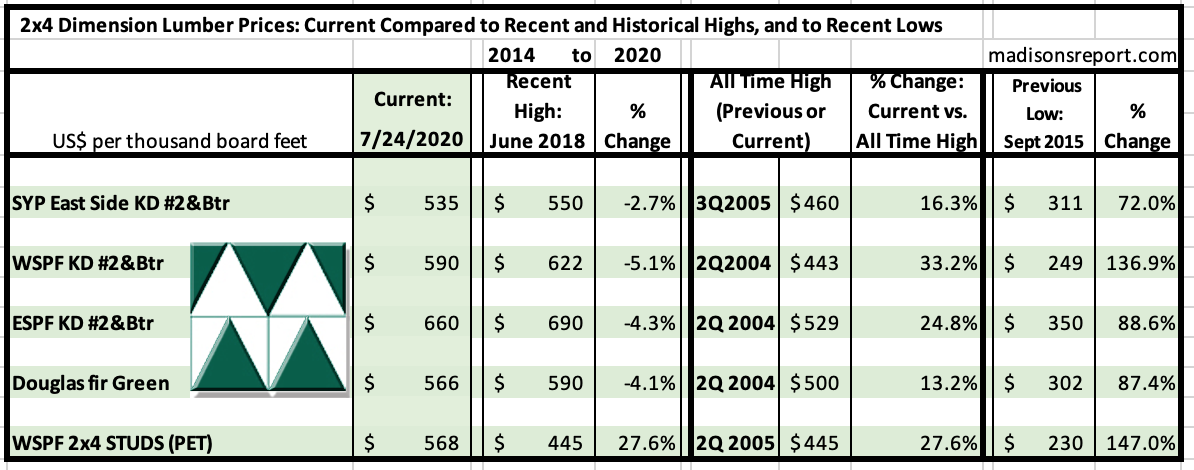 Madison's Historical Softwood Dimension Lumber Price Comparison Table JULY 2020