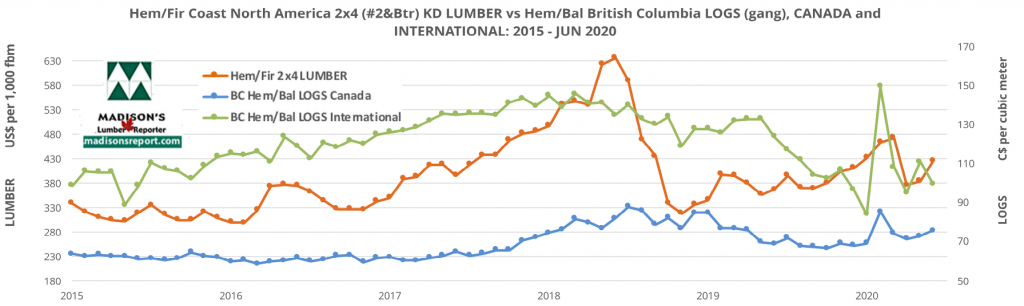 HemFir-2x4-and-HemBal-logs-5year-JULY2020