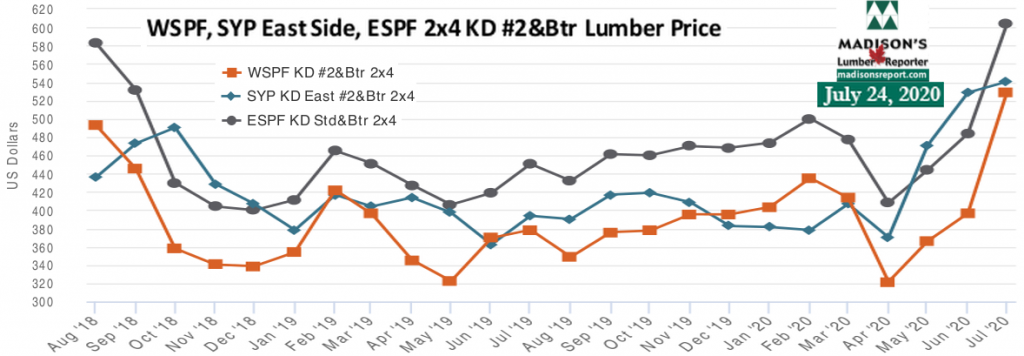 WSPF-SYP-ESPF-2x4 Softwood Lumber Prices-2year