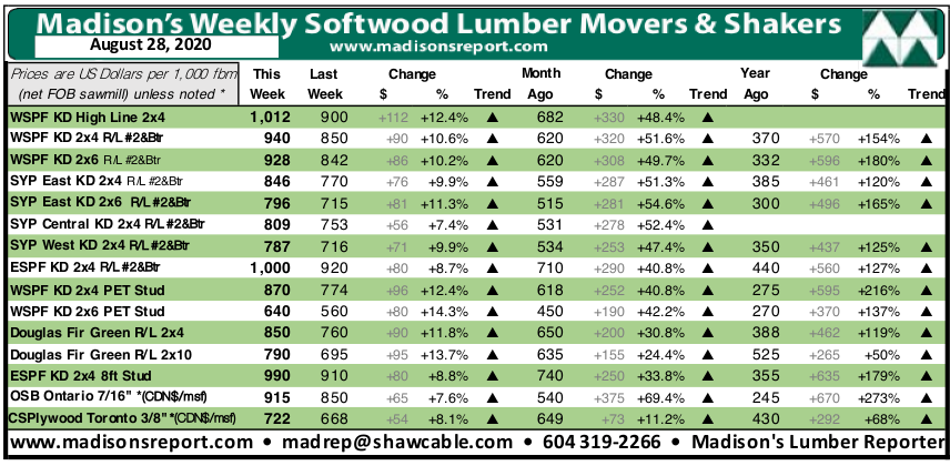 Madisons Lumber Reporter Weekly Price Chart: August 2020