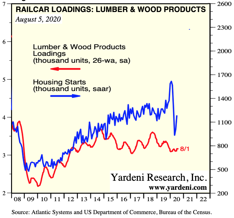 US Railcar Loadings, Lumber & Wood Products: July 2020