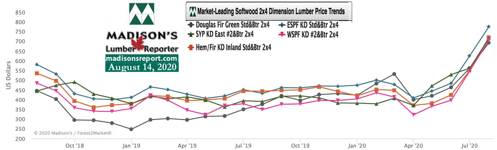 Softwood Lumber Movers & Shakers: green and KD Construction Framing Dimension Lumber Prices AUG 2020