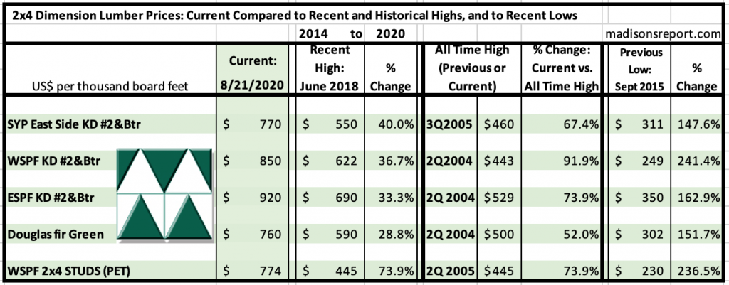Madison's Historical Softwood Dimension Lumber Price Comparison Table AUG 2020