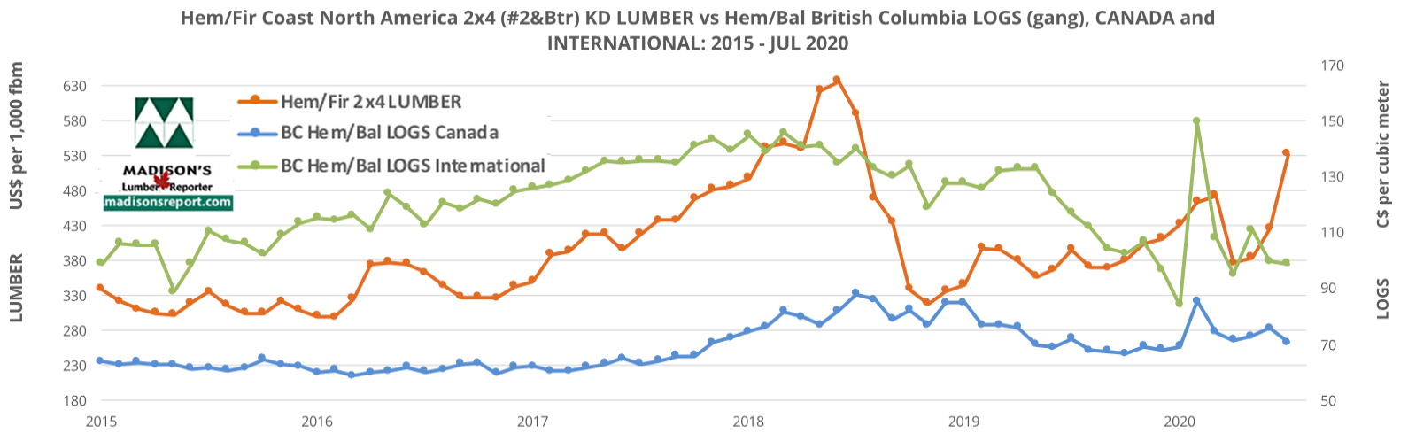HemFir-2x4-and-HemBal-logs-5HemFir-2x4-and-HemBal-logs-5year-AUG 2020
