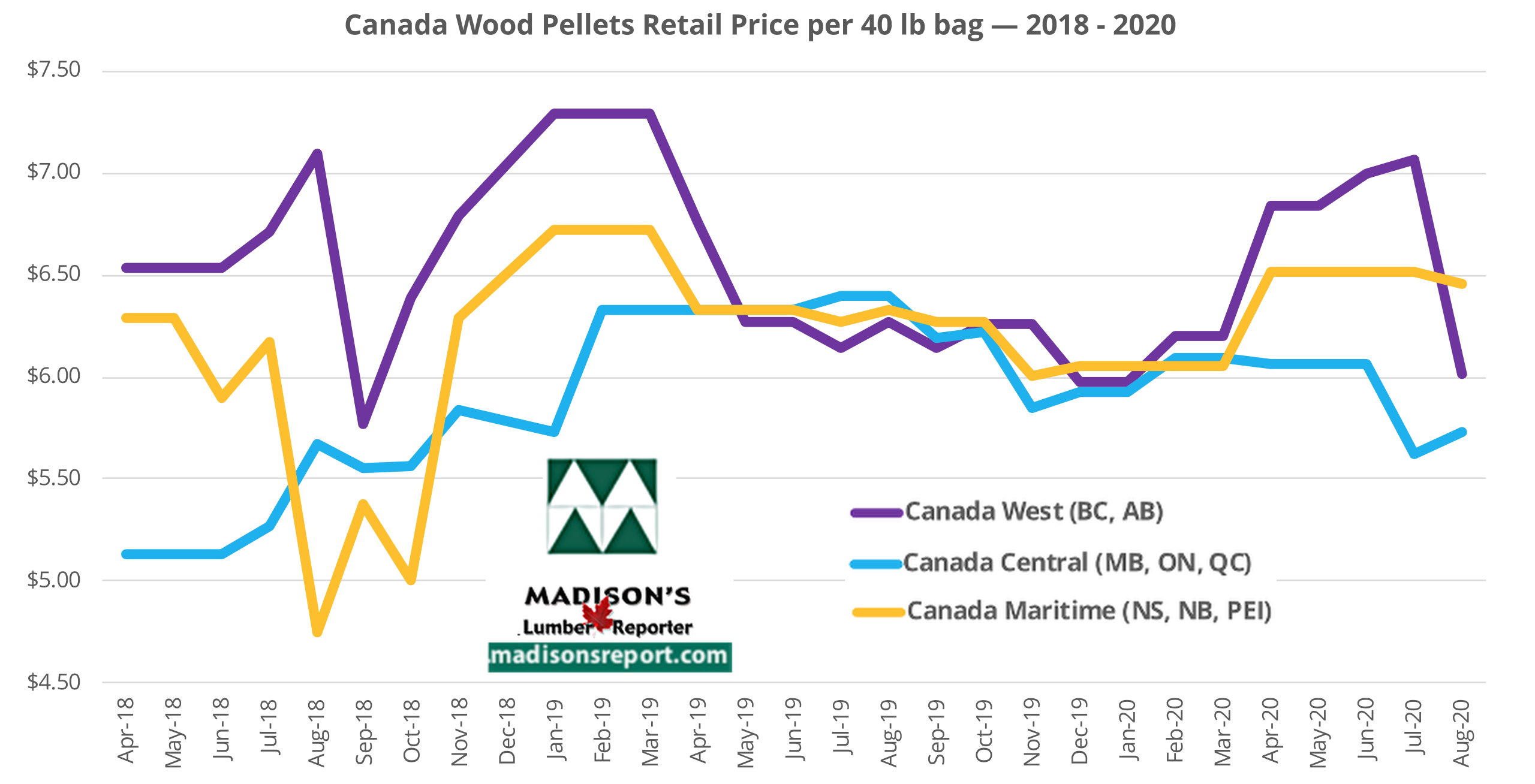 Madison's Heating Wood Pellet Prices: AUG 2020
