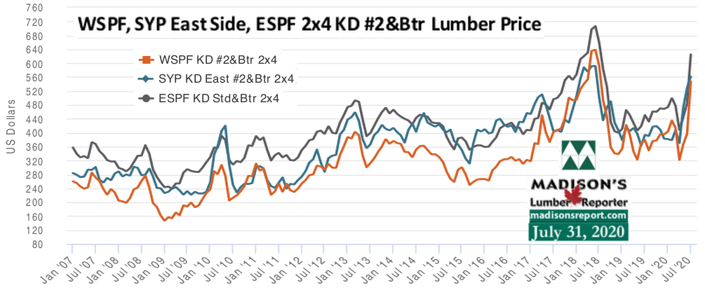 WSPF-SYP-ESPF-2x4 Softwood Lumber Prices- 10 year