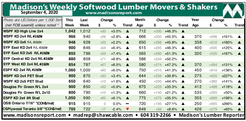 Madisons Lumber Reporter Weekly Price Chart: September 2020