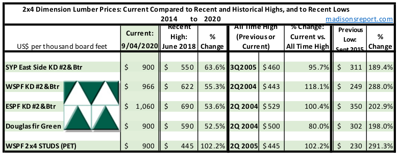 Madison's Historical Softwood Dimension Lumber Price Comparison Table SEPT 2020