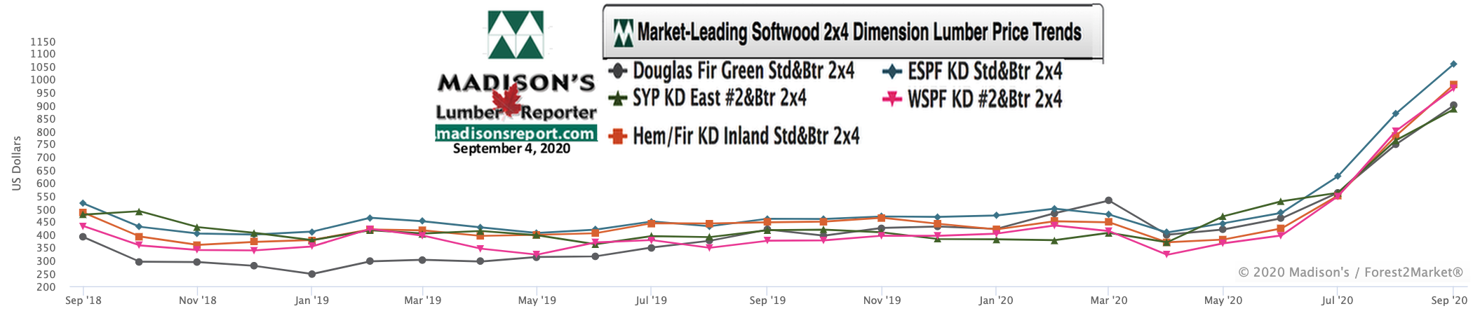 Softwood Lumber Movers & Shakers: green and KD Construction Framing Dimension Lumber Prices SEPT 2020