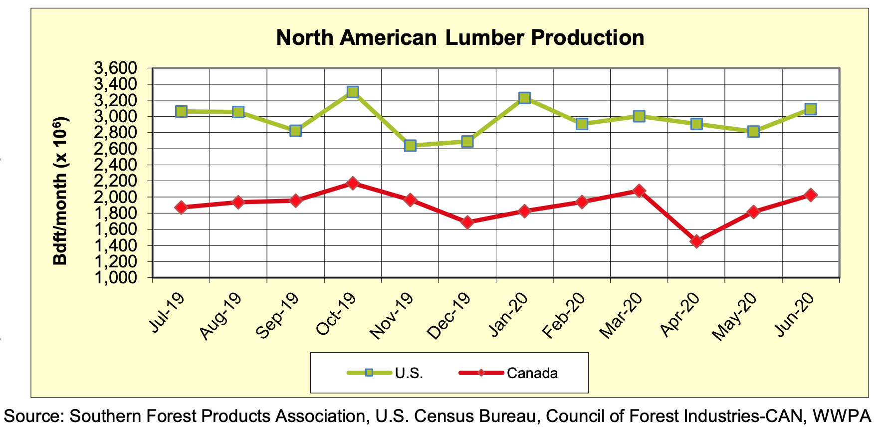 North America Softwood Lumber Production: JUNE 2020