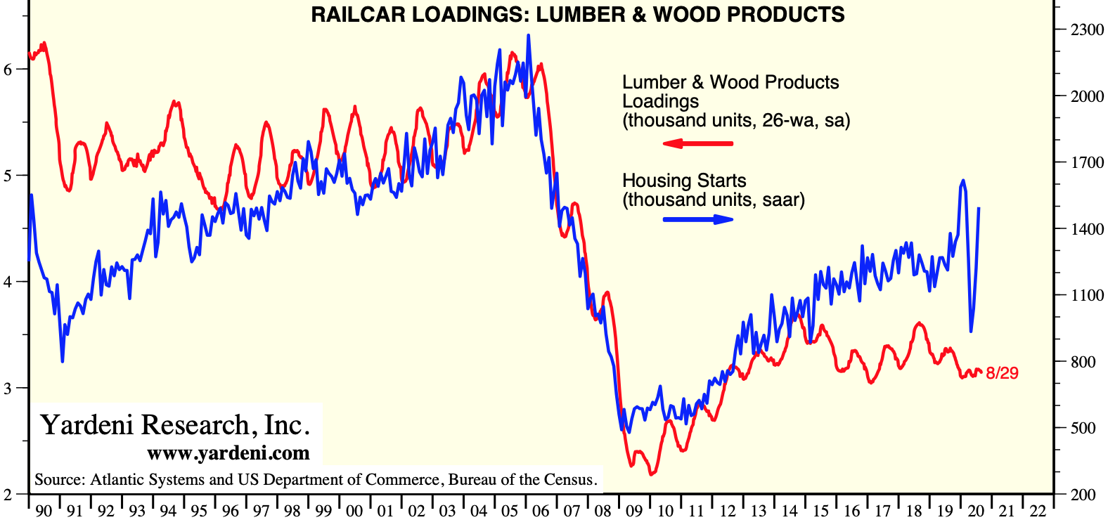 US Railcar Loadings, Lumber & Wood Products: AUG 2020