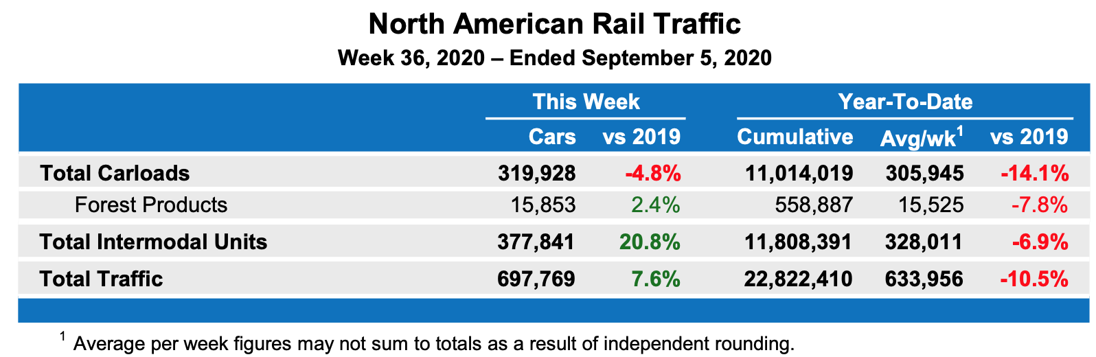 North America Railcar Loadings, Forest Products: AUG 2020