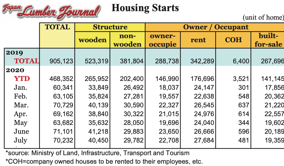 Japan Housing Starts July 2020 compared to full-year 2019