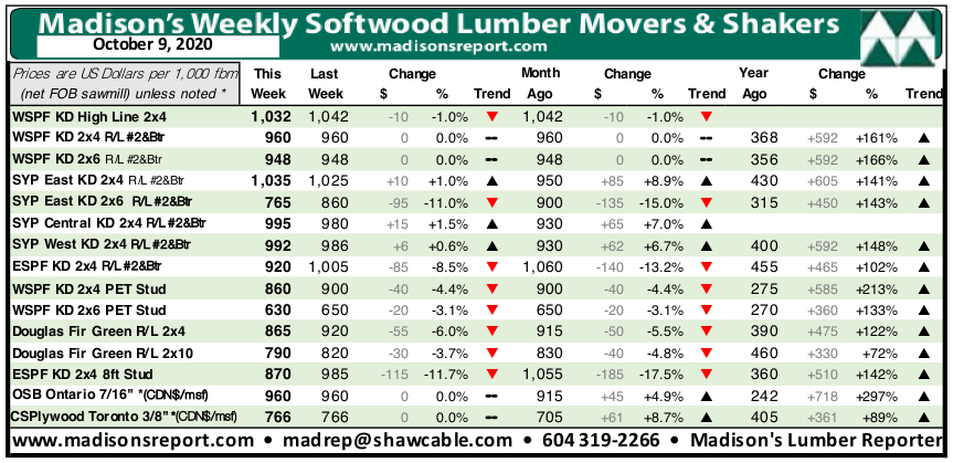 Madisons Lumber Reporter Weekly Price Chart: October 2020