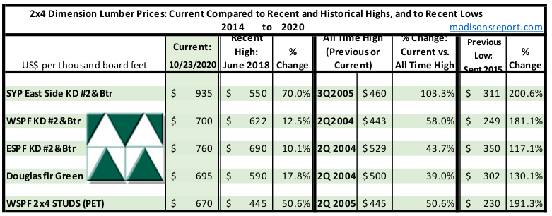 Madison's Historical Softwood Dimension Lumber Price Comparison Table OCT 2020