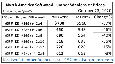 Western Spruce KD 2x4 to 2x12 #2&Btr prices OCT 2020