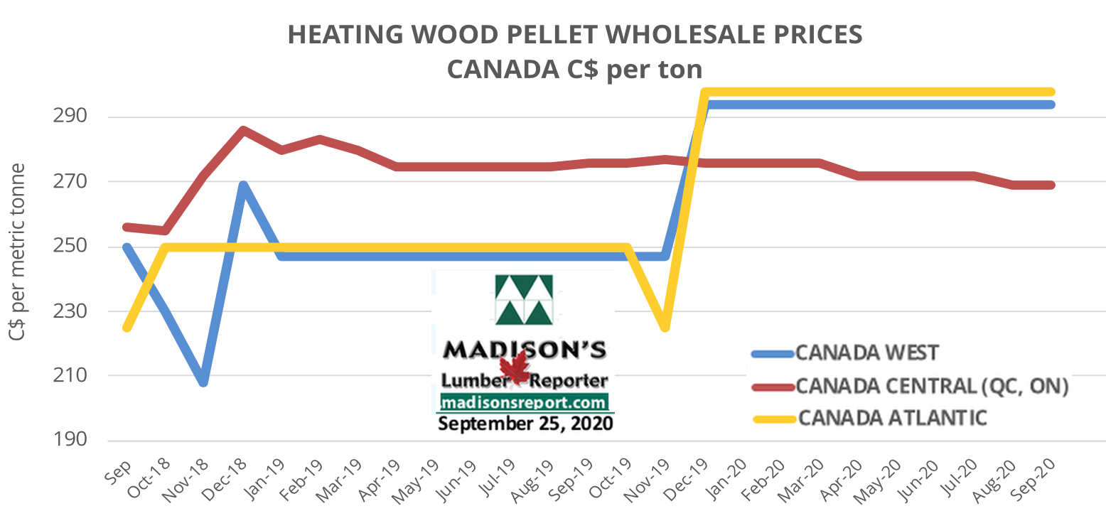 Madison's Heating Wood Pellet Prices: SEPT 2020