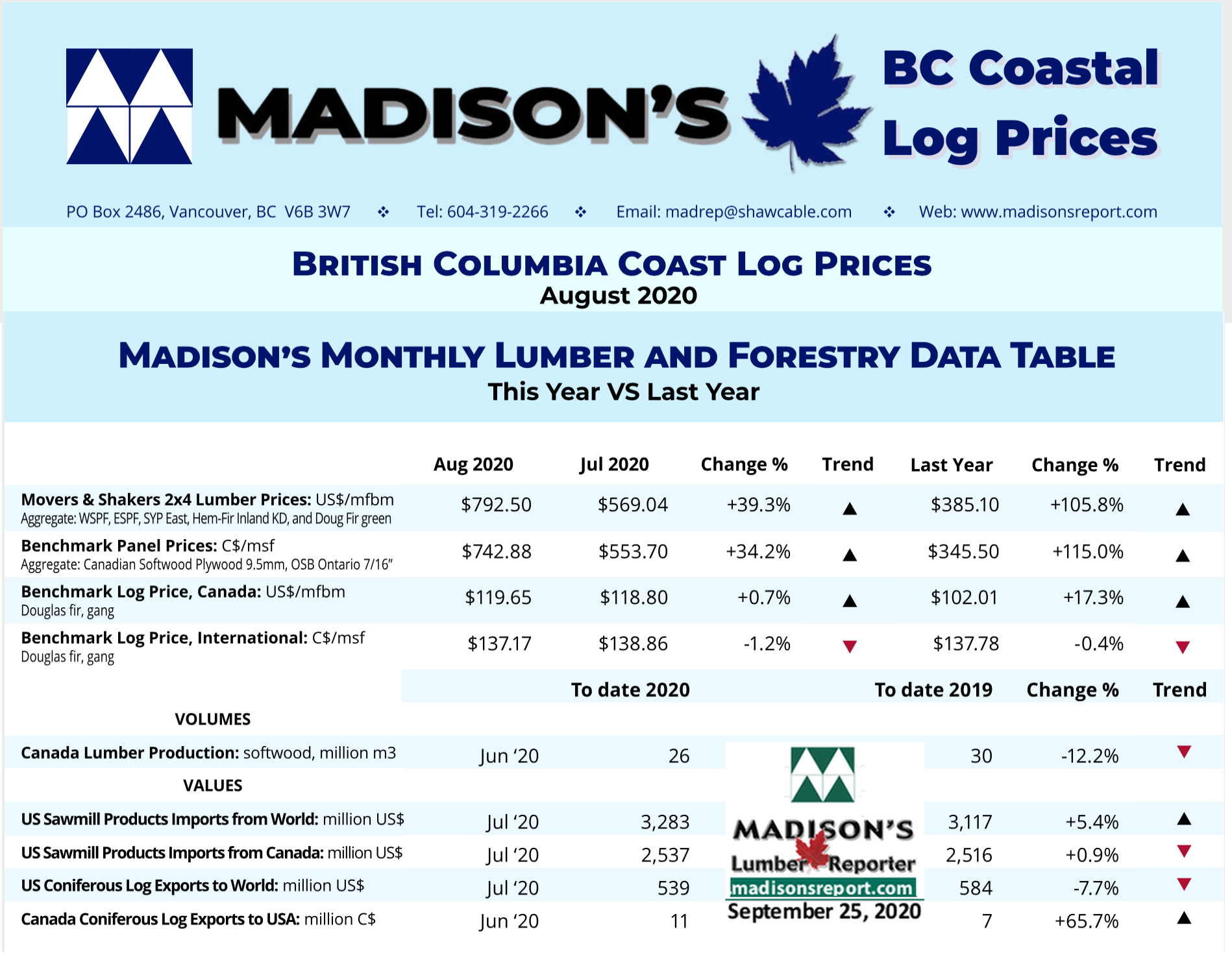 Madison's BC Coast Log Report Sept 2020