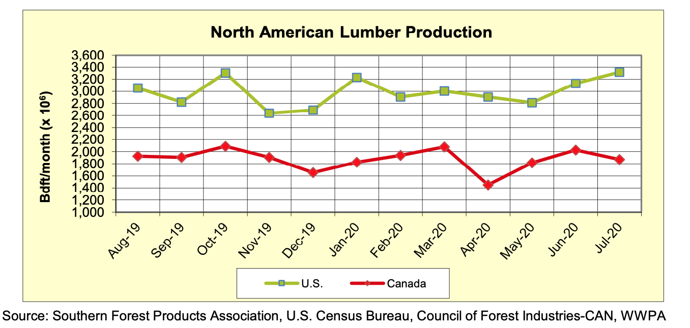 North America Softwood Lumber Production: JULY 2020