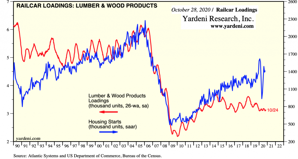 US Railcar Loadings, Lumber & Wood Products: OCT 2020